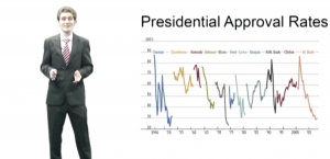 Presidential Approval Ratings